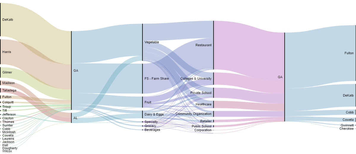 Sankey Diagrams Six Tools For Visualizing Flow Data Azavea